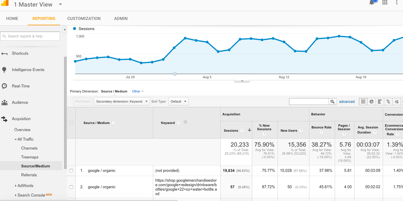 Google Analytics screenshot of not provided keywords