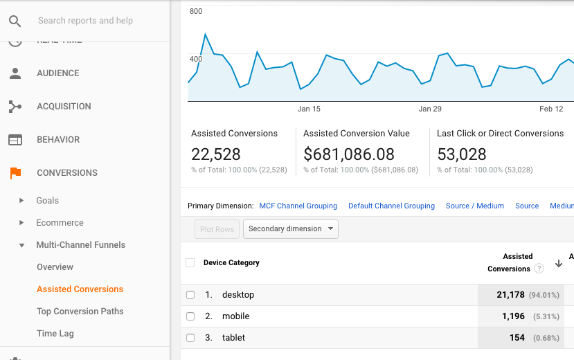 Google Analytics mobile assisted conversions report